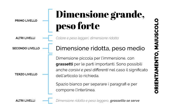 La gerarchia del testo - Gli elementi tipografici per realizzare i 4 livelli di gerarchia