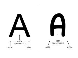 Leggibilità dei font - Modello della lettera